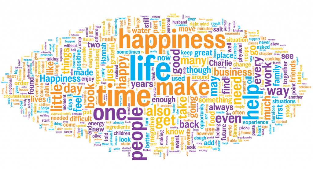 Recipe for Happiness | Happiness Wordle